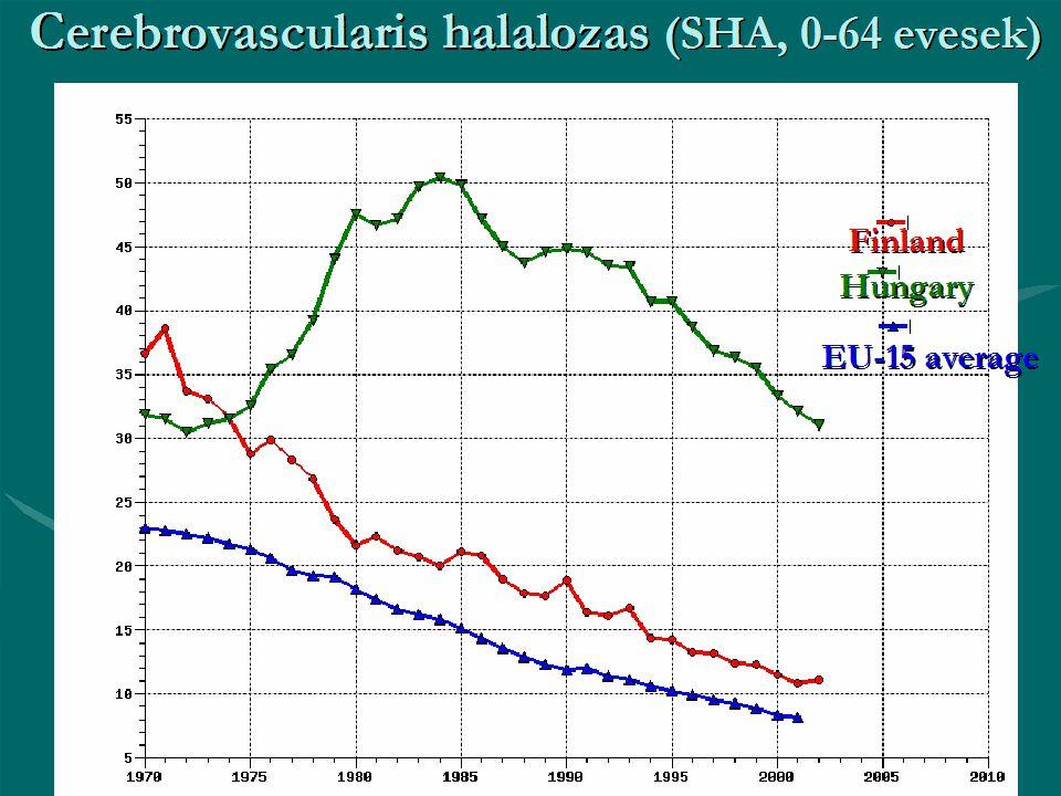 Cerebrovascularis halálozás (SHA, 0-64 évesek) EU-15 average Hungary Finland