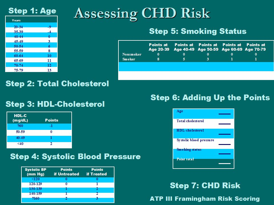 Assessing CHD Risk Step 1: Age Years 20-34-9 35-39-4 40-440 45-493 50-546 55-598 60-6410 65-6911 70-7412 75-7913 Step 2: Total Cholesterol HDL-C (mg/d