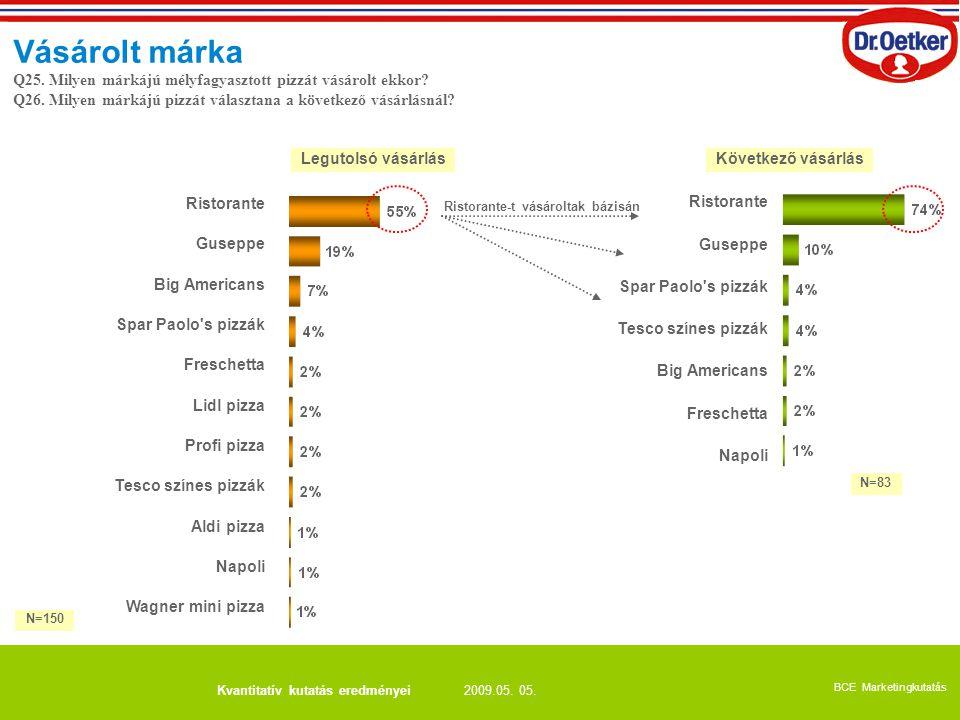 2009.05. 05. BCE Marketingkutatás Kvantitatív kutatás eredményei Legutolsó vásárlásKövetkező vásárlás Vásárolt márka Ristorante Guseppe Big Americans