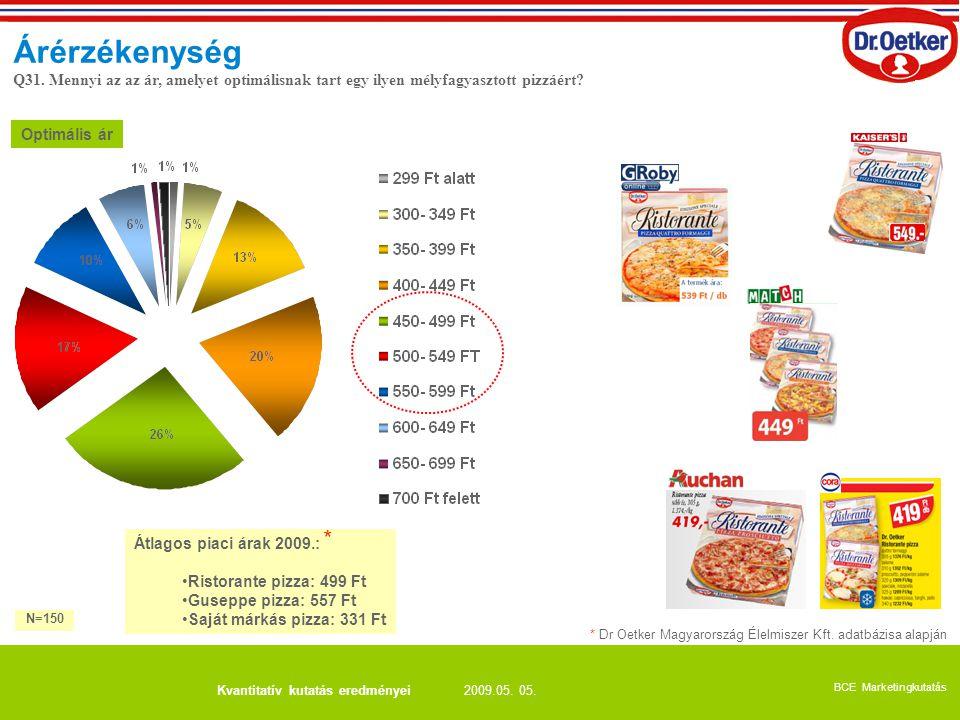 2009.05. 05. BCE Marketingkutatás Kvantitatív kutatás eredményei Optimális ár Árérzékenység Q31. Mennyi az az ár, amelyet optimálisnak tart egy ilyen