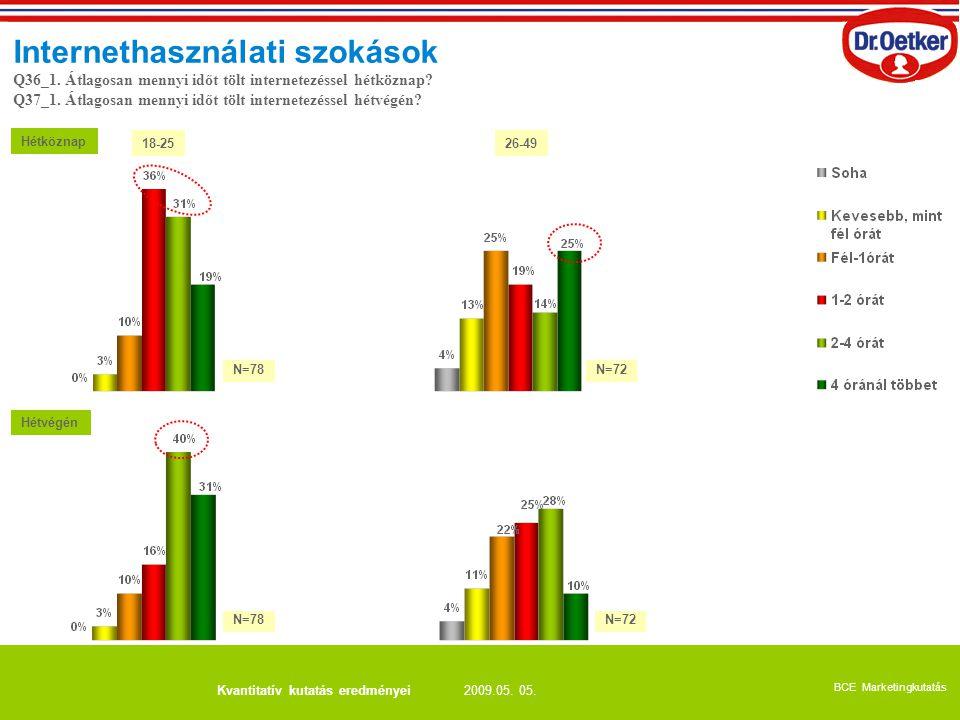 2009.05. 05. BCE Marketingkutatás Kvantitatív kutatás eredményei Internethasználati szokások Hétköznap Hétvégén Q36_1. Átlagosan mennyi időt tölt inte