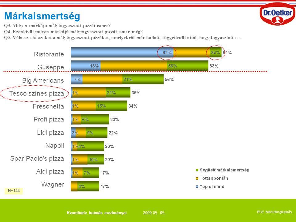 2009.05. 05. BCE Marketingkutatás Kvantitatív kutatás eredményei Márkaismertség Q3. Milyen márkájú mélyfagyasztott pizzát ismer? Q4. Ezenkívül milyen