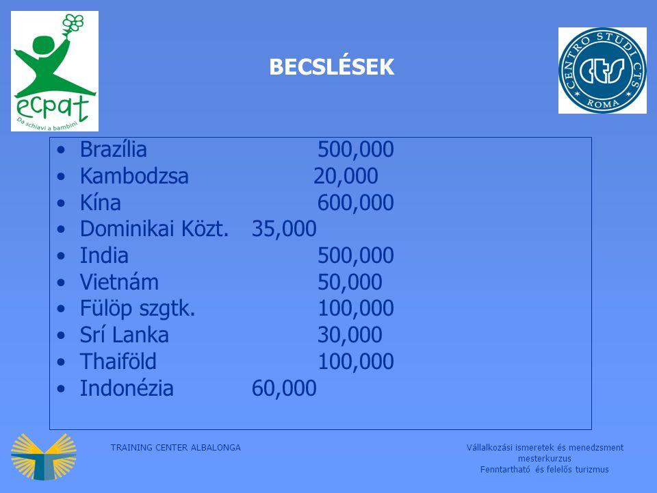 TRAINING CENTER ALBALONGAVállalkozási ismeretek és menedzsment mesterkurzus Fenntartható és felelős turizmus BECSLÉSEK Brazília500,000 Kambodzsa 20,000 Kína600,000 Dominikai Közt.35,000 India500,000 Vietnám50,000 Fülöp szgtk.100,000 Srí Lanka30,000 Thaiföld100,000 Indonézia60,000