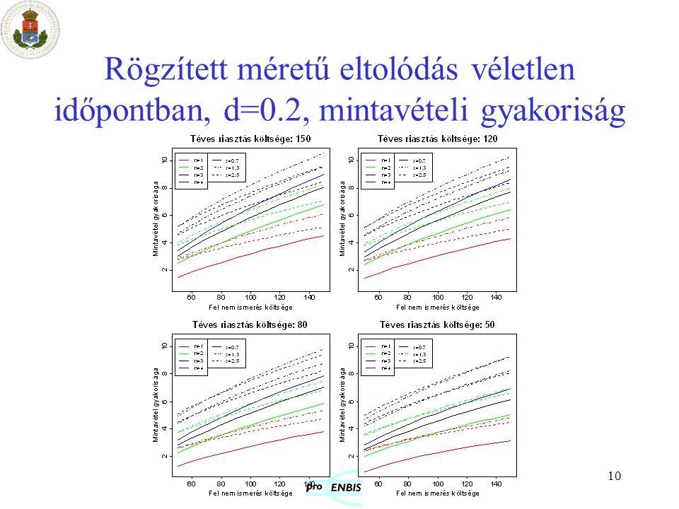 10 Rögzített méretű eltolódás véletlen időpontban, d=0.2, mintavételi gyakoriság