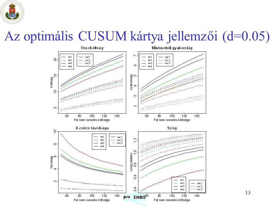 13 Az optimális CUSUM kártya jellemzői (d=0.05)