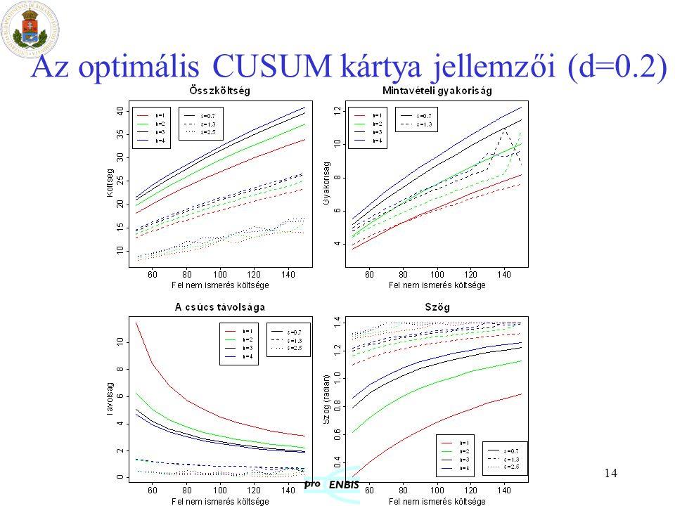 14 Az optimális CUSUM kártya jellemzői (d=0.2)