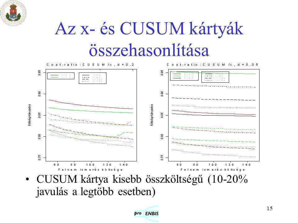 15 Az x- és CUSUM kártyák összehasonlítása CUSUM kártya kisebb összköltségű (10-20% javulás a legtöbb esetben)