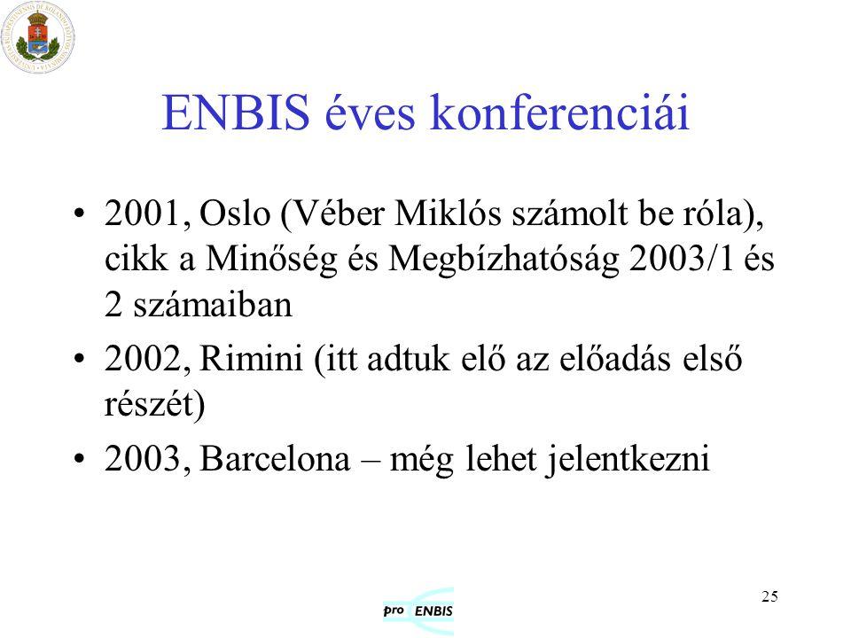 25 ENBIS éves konferenciái 2001, Oslo (Véber Miklós számolt be róla), cikk a Minőség és Megbízhatóság 2003/1 és 2 számaiban 2002, Rimini (itt adtuk el