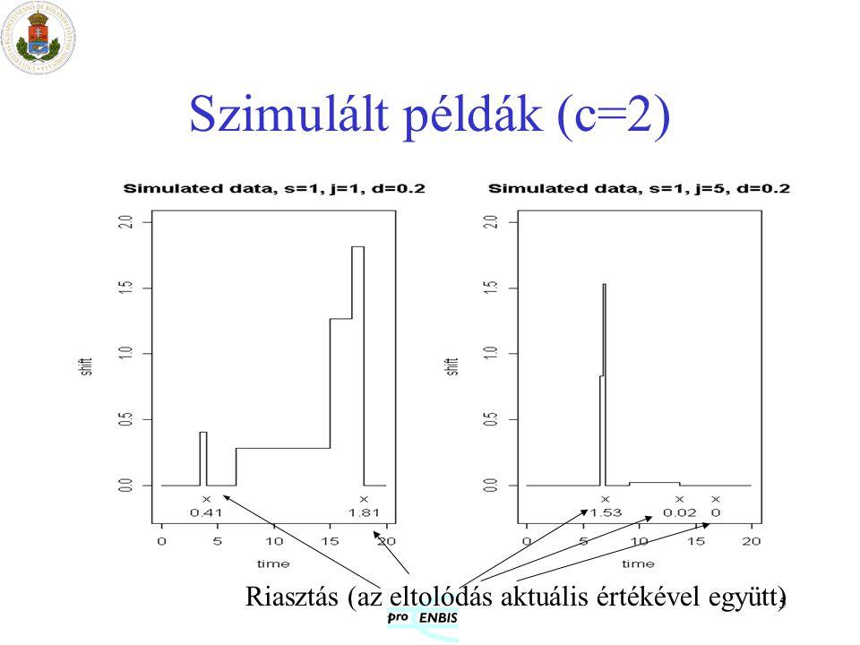 6 Rögzített méretű eltolódás véletlen időpontban Általánosítás:a riasztás nem egy elemen, hanem n egymás utáni megfigyelésen alapul (Markov-láncot definiál az aktuális állapot: az utolsó hány megfigyelés volt kívül a határon, és volt-e eltolódás) A várt költség a Markov lánc p stacionér eloszlásán alapul Költség-komponensek: –mintavétel –téves riasztás –nem detektált eltolódás