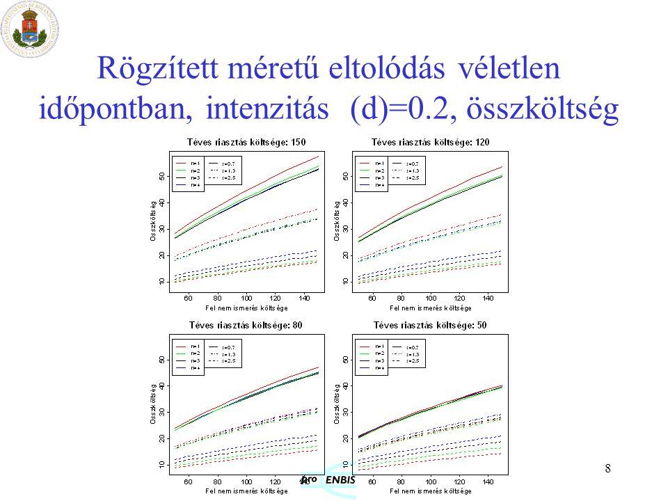8 Rögzített méretű eltolódás véletlen időpontban, intenzitás (d)=0.2, összköltség