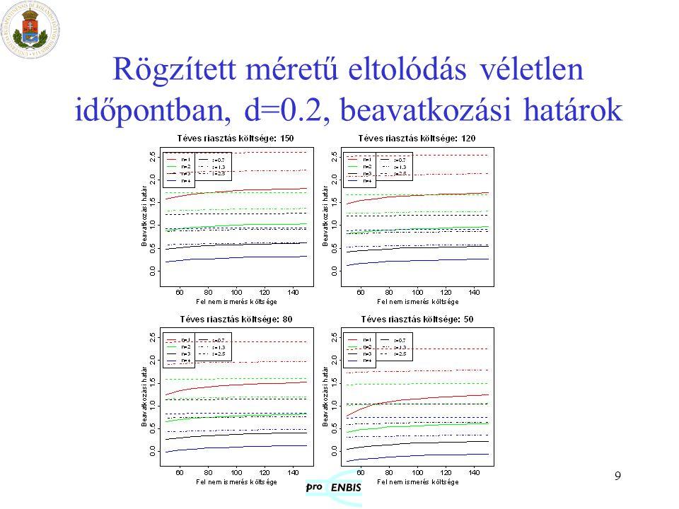 20 A módszerek robusztussága Szimuláció: adott paraméterekhez tartozó optimális kártyát használtuk különböző paraméter értékekre (időtartam=1000 egység, ismétlések száma=100).