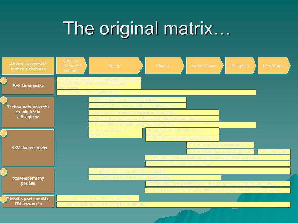 The original matrix… Technológia transzfer és inkubáció elősegítése 2.