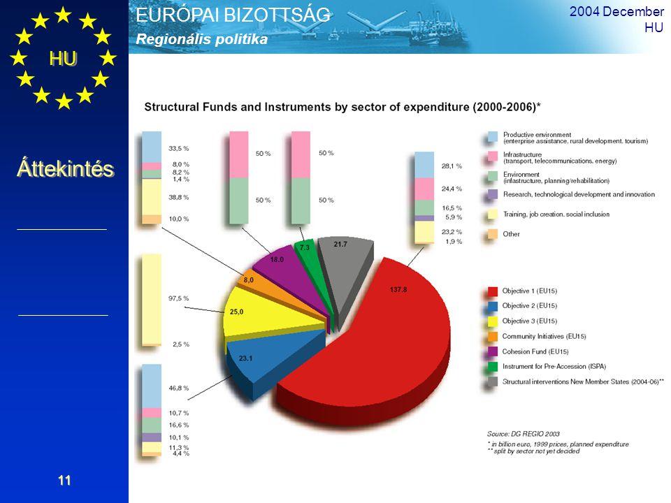 HU Áttekintés Regionális politika EURÓPAI BIZOTTSÁG 2004 December HU 11