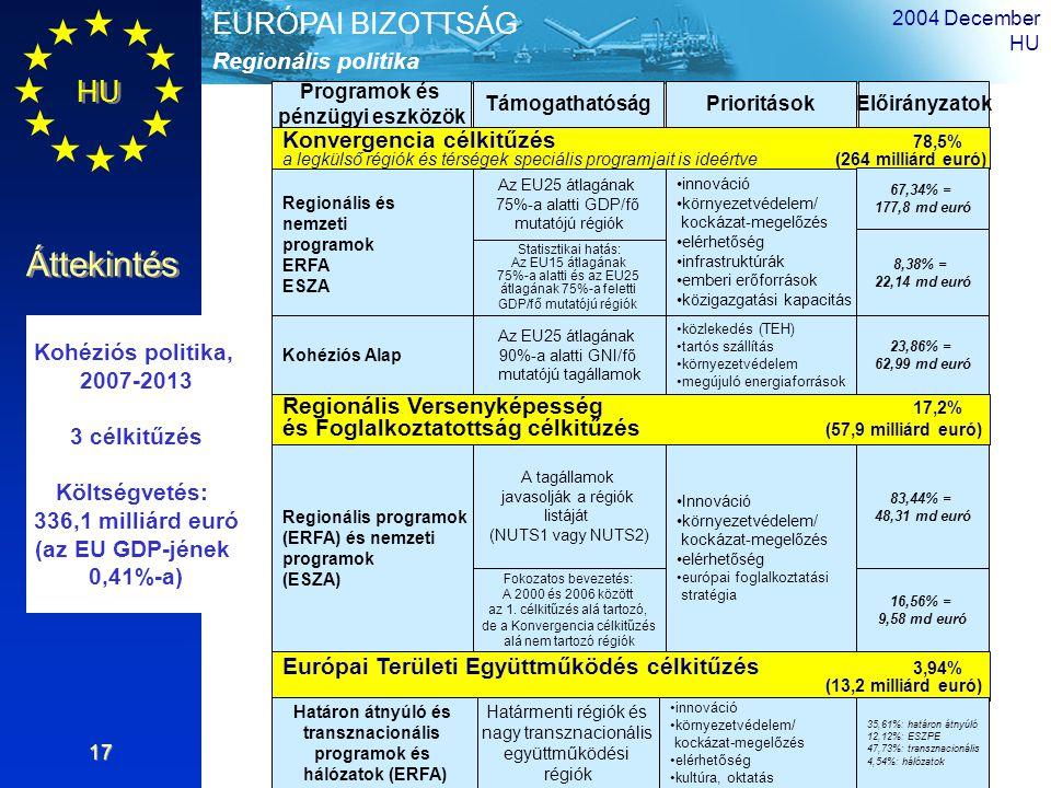 HU Áttekintés Regionális politika EURÓPAI BIZOTTSÁG 2004 December HU 17 Konvergencia célkitűzés 78,5% a legkülső régiók és térségek speciális programj