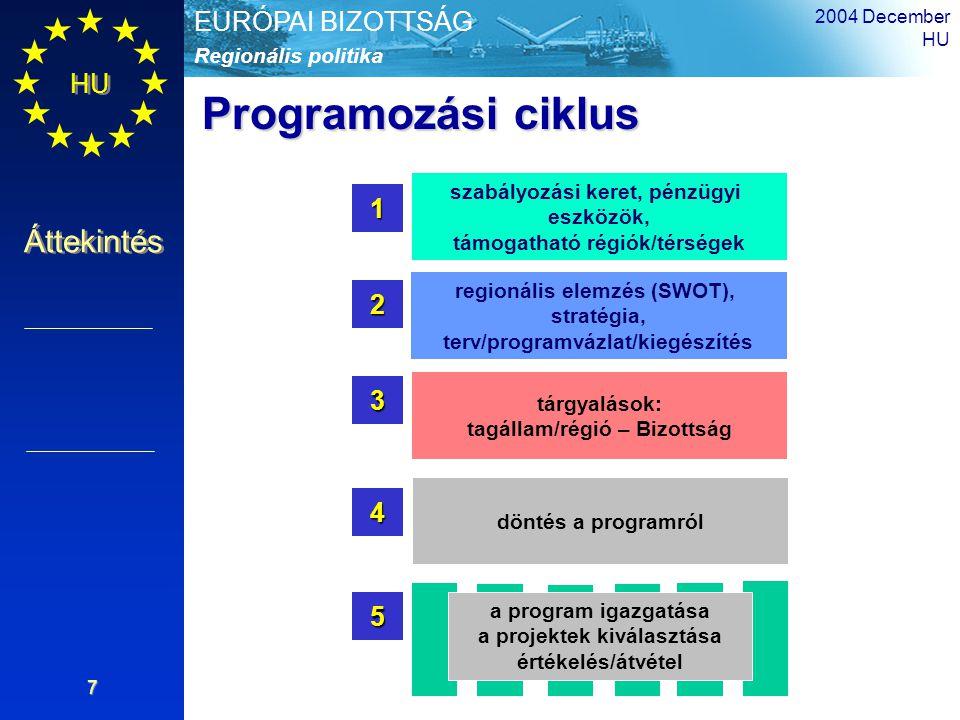 HU Áttekintés Regionális politika EURÓPAI BIZOTTSÁG 2004 December HU 7 szabályozási keret, pénzügyi eszközök, támogatható régiók/térségek 1 regionális