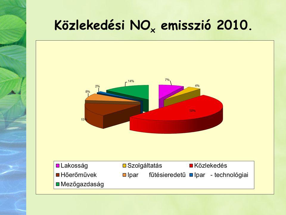 Közlekedési NO x emisszió 2010.
