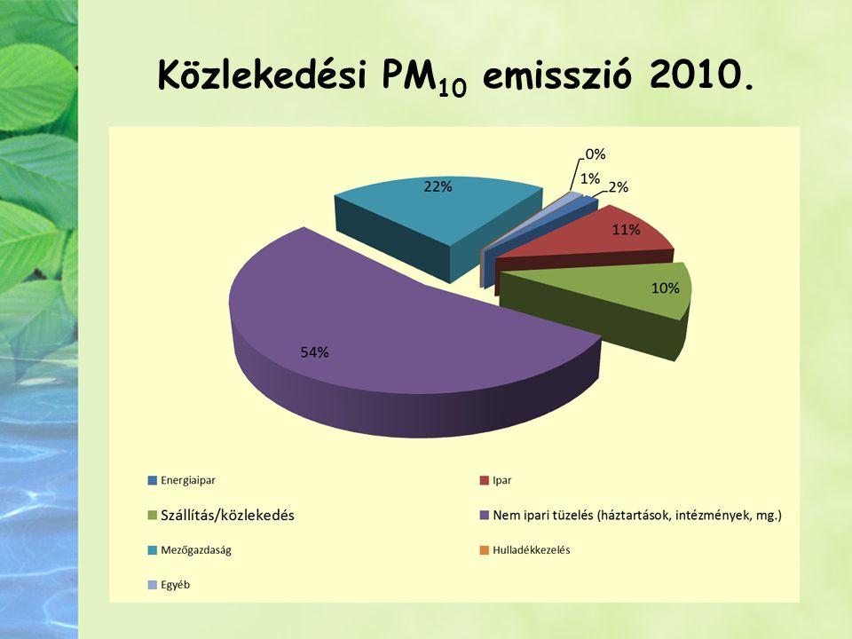 Közlekedési PM 10 emisszió 2010.