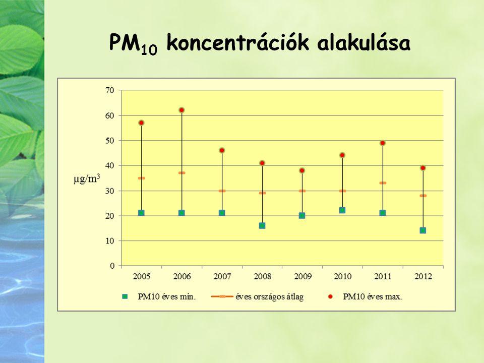 PM 10 koncentrációk alakulása
