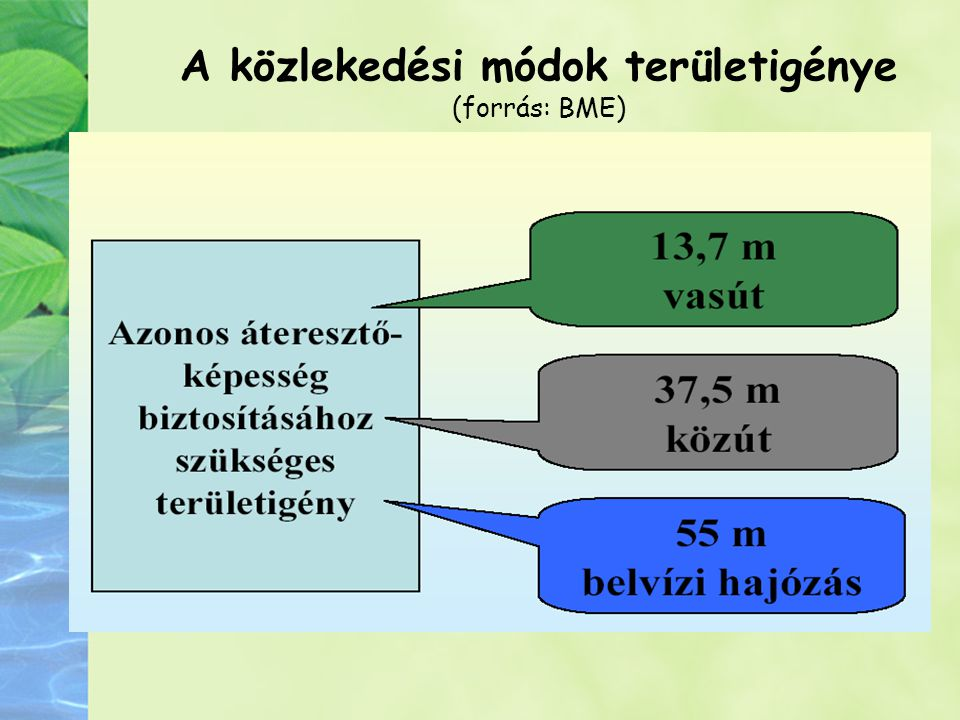 A közlekedési módok területigénye (forrás: BME)