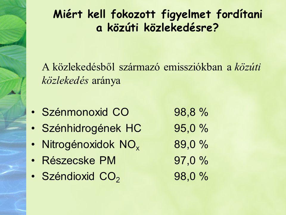 A közlekedésből származó emissziókban a közúti közlekedés aránya Szénmonoxid CO98,8 % Szénhidrogének HC95,0 % Nitrogénoxidok NO x 89,0 % Részecske PM97,0 % Széndioxid CO 2 98,0 % Miért kell fokozott figyelmet fordítani a közúti közlekedésre?