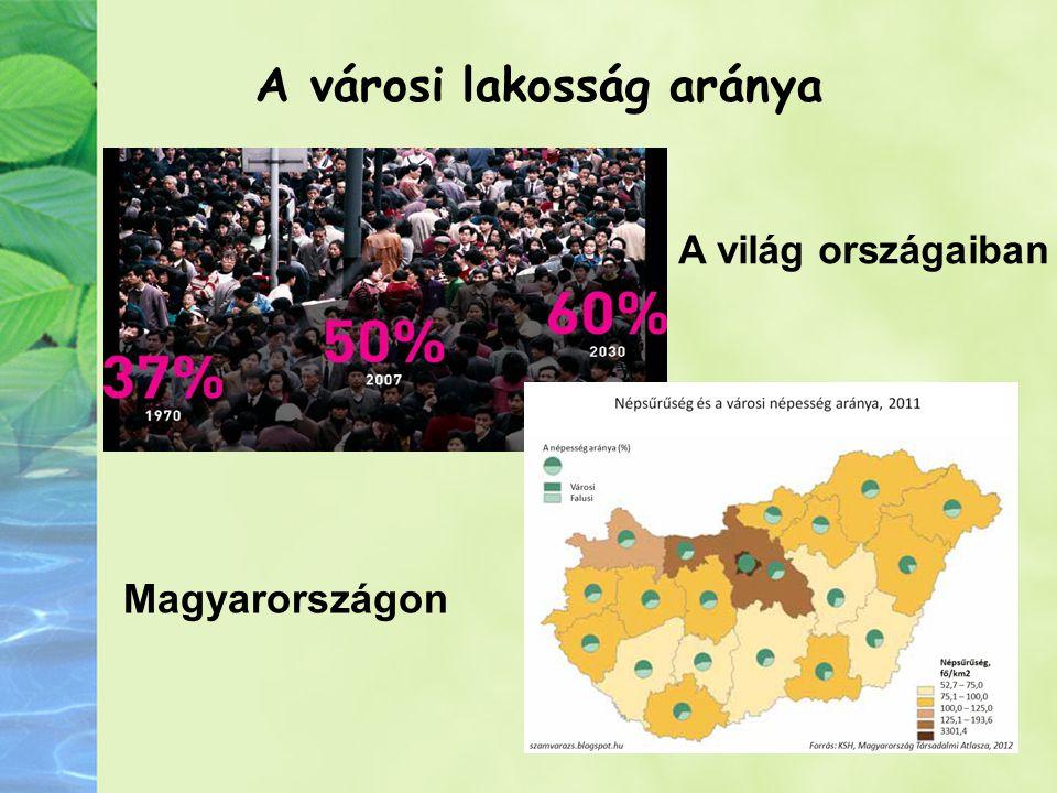 A városi lakosság aránya A világ országaiban Magyarországon