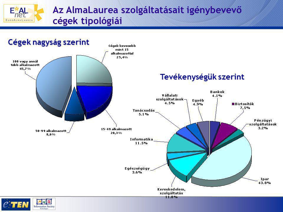 Az AlmaLaurea szolgáltatásait igénybevevő cégek tipológiái Tevékenységük szerint Cégek nagyság szerint