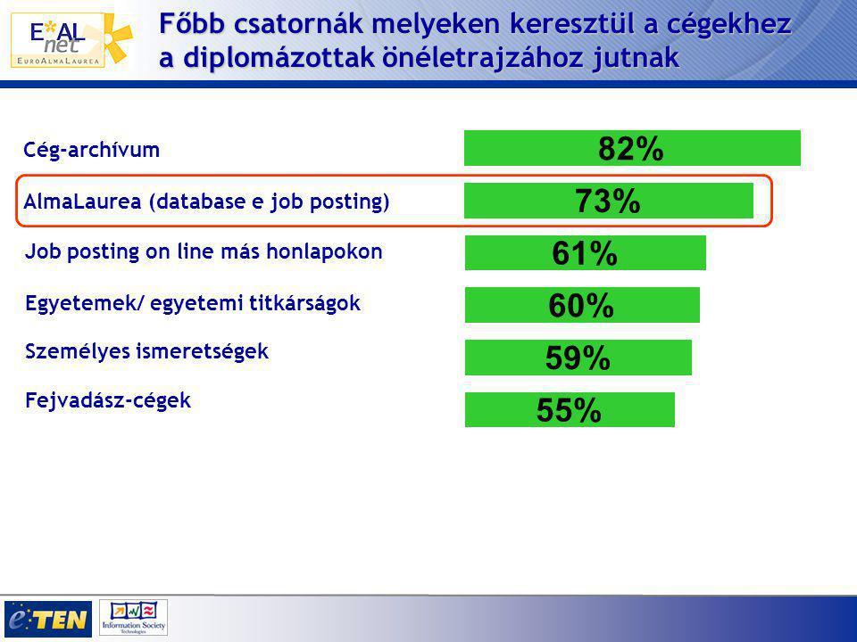 Főbb csatornák melyeken keresztül a cégekhez a diplomázottak önéletrajzához jutnak Cég-archívum 82% AlmaLaurea (database e job posting) 73% Job postin