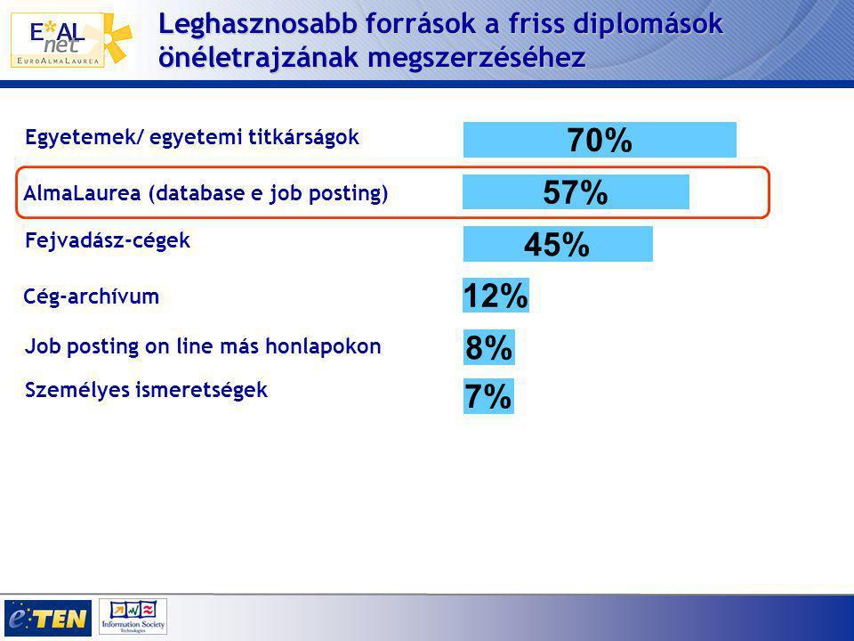 Leghasznosabb források a friss diplomások önéletrajzának megszerzéséhez Cég-archívum 12% AlmaLaurea (database e job posting) 57% Job posting on line más honlapokon 8% Egyetemek/ egyetemi titkárságok 70% Személyes ismeretségek 7% Fejvadász-cégek 45%