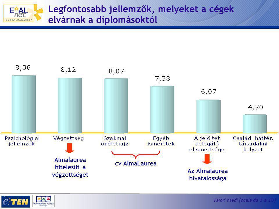 Legfontosabb jellemzők, melyeket a cégek elvárnak a diplomásoktól Valori medi (scala da 1 a 10) Almalaurea hitelesíti a végzettséget Az Almalaurea hivatalossága cv AlmaLaurea