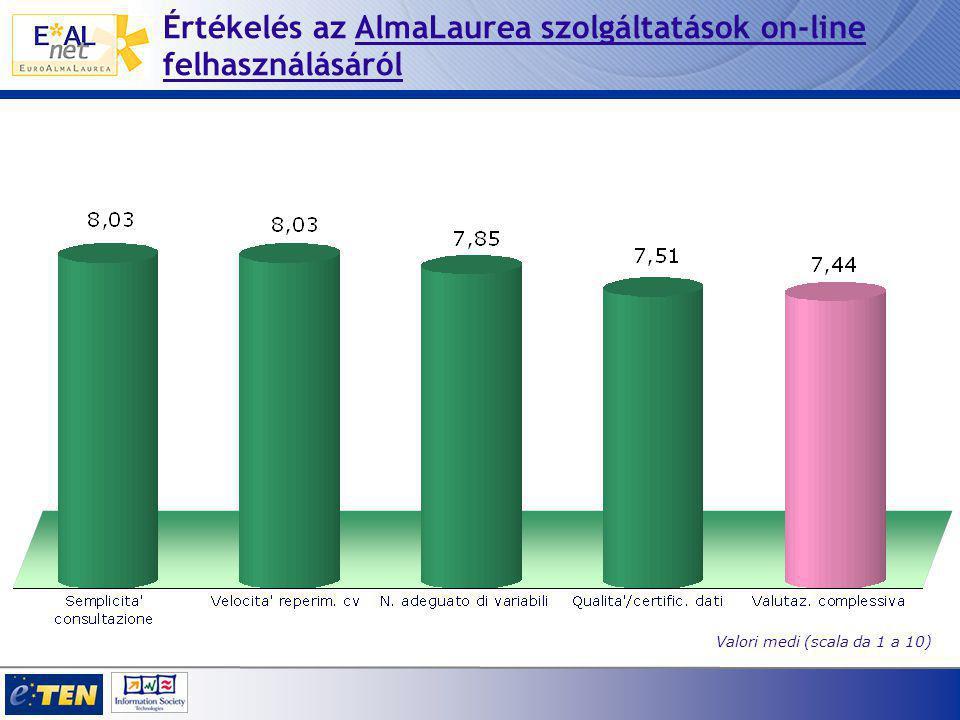 Értékelés az AlmaLaurea szolgáltatások on-line felhasználásáról Valori medi (scala da 1 a 10)