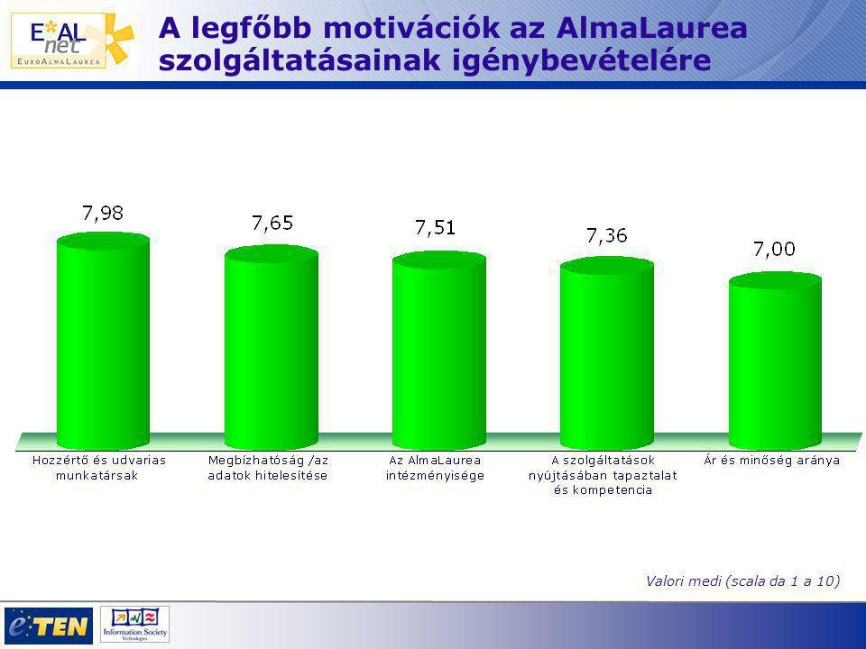 A legfőbb motivációk az AlmaLaurea szolgáltatásainak igénybevételére Valori medi (scala da 1 a 10)