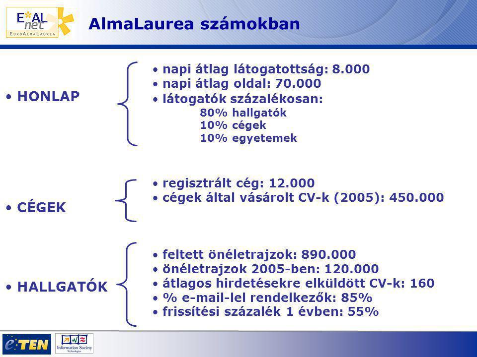 AlmaLaurea számokban HONLAP CÉGEK HALLGATÓK napi átlag látogatottság: 8.000 napi átlag oldal: 70.000 látogatók százalékosan: 80% hallgatók 10% cégek 10% egyetemek regisztrált cég: 12.000 cégek által vásárolt CV-k (2005): 450.000 feltett önéletrajzok: 890.000 önéletrajzok 2005-ben: 120.000 átlagos hirdetésekre elküldött CV-k: 160 % e-mail-lel rendelkezők: 85% frissítési százalék 1 évben: 55%