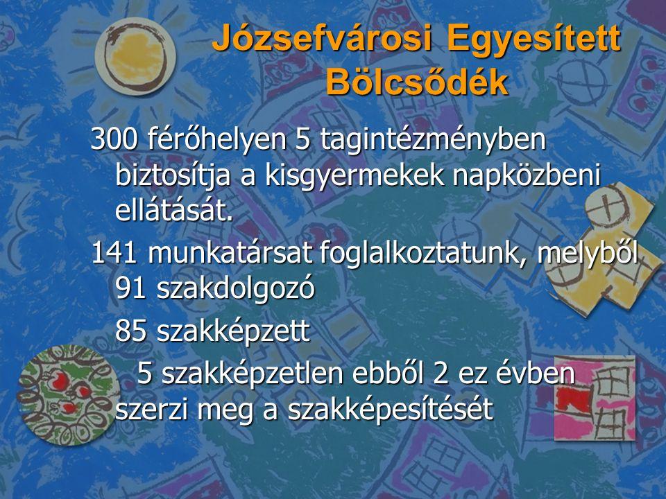 Józsefvárosi Egyesített Bölcsődék 300 férőhelyen 5 tagintézményben biztosítja a kisgyermekek napközbeni ellátását. 141 munkatársat foglalkoztatunk, me