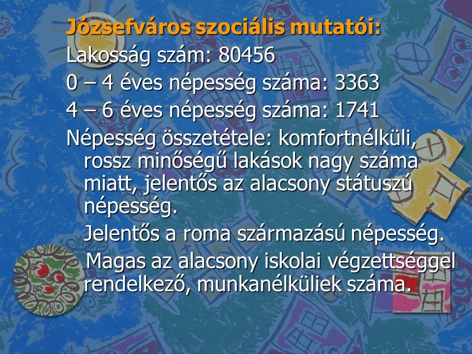 Józsefváros szociális mutatói: Lakosság szám: 80456 0 – 4 éves népesség száma: 3363 4 – 6 éves népesség száma: 1741 Népesség összetétele: komfortnélkü