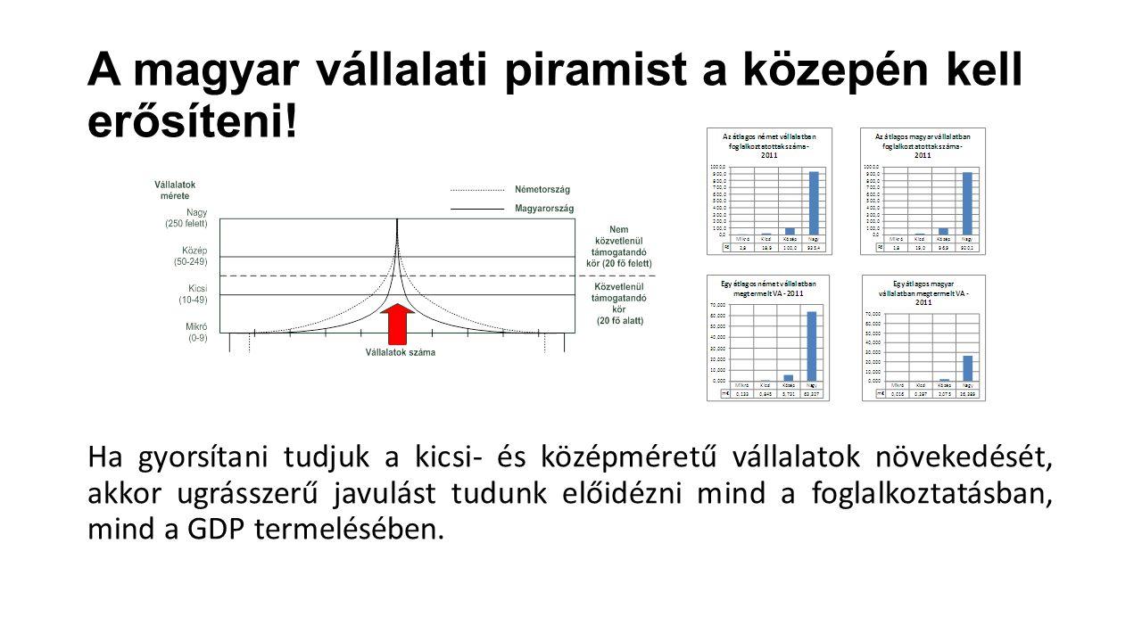 A magyar vállalati piramist a közepén kell erősíteni! Ha gyorsítani tudjuk a kicsi- és középméretű vállalatok növekedését, akkor ugrásszerű javulást t