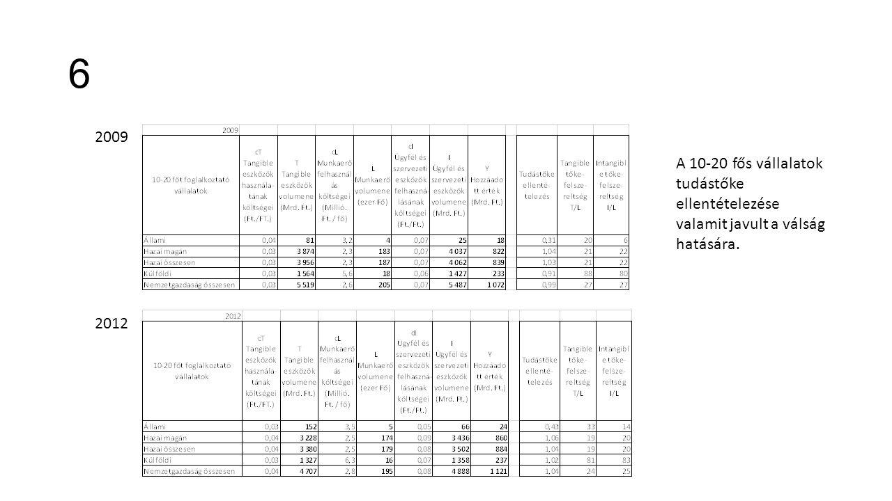 6 2009 2012 A 10-20 fős vállalatok tudástőke ellentételezése valamit javult a válság hatására.