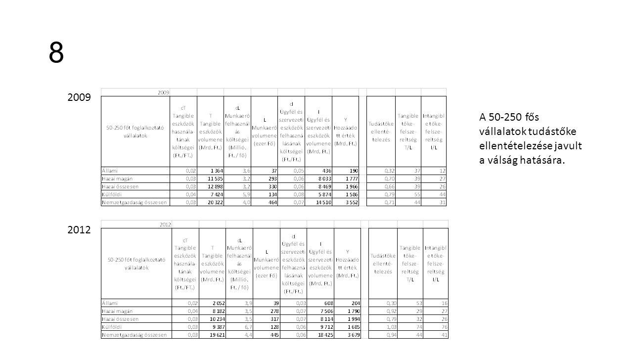 8 2009 2012 A 50-250 fős vállalatok tudástőke ellentételezése javult a válság hatására.