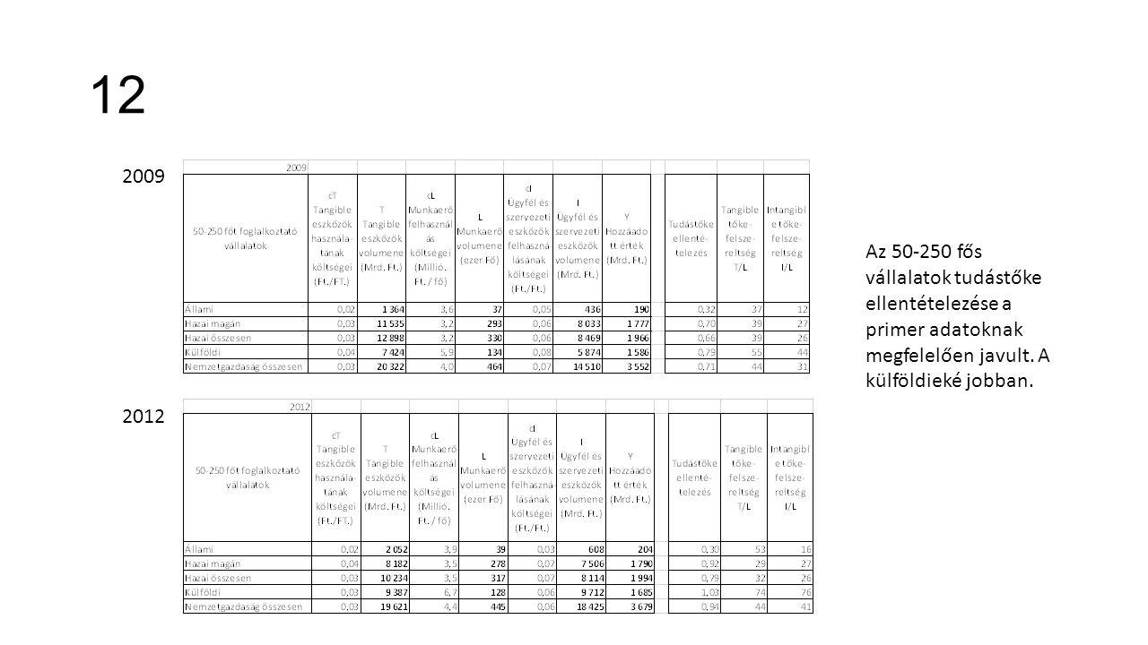 12 2009 2012 Az 50-250 fős vállalatok tudástőke ellentételezése a primer adatoknak megfelelően javult. A külföldieké jobban.