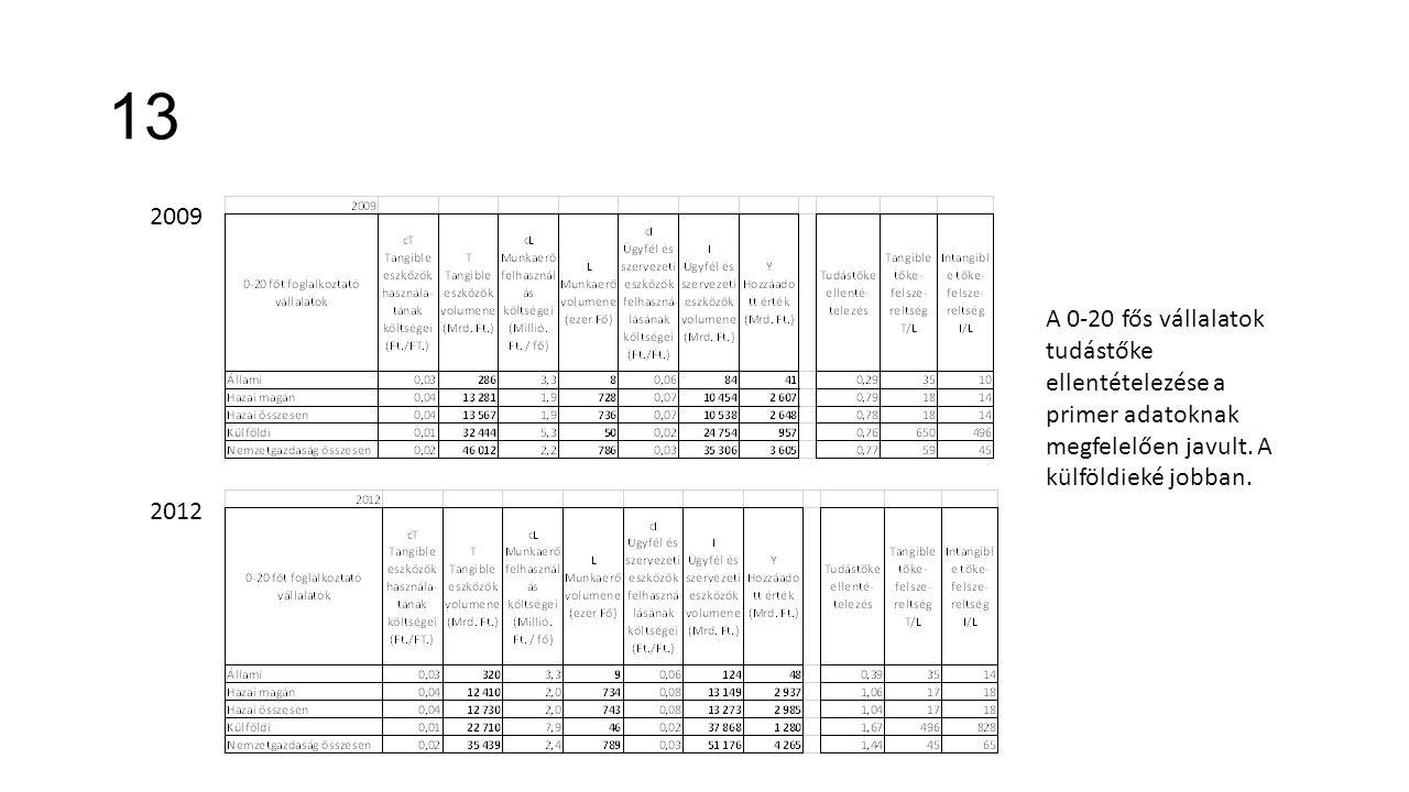 13 2009 2012 A 0-20 fős vállalatok tudástőke ellentételezése a primer adatoknak megfelelően javult. A külföldieké jobban.