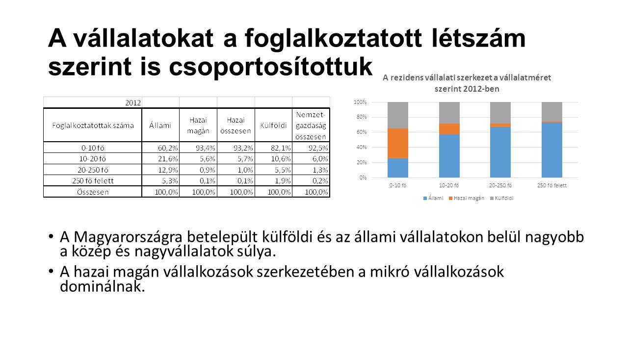 A vállalatokat a foglalkoztatott létszám szerint is csoportosítottuk A Magyarországra betelepült külföldi és az állami vállalatokon belül nagyobb a kö