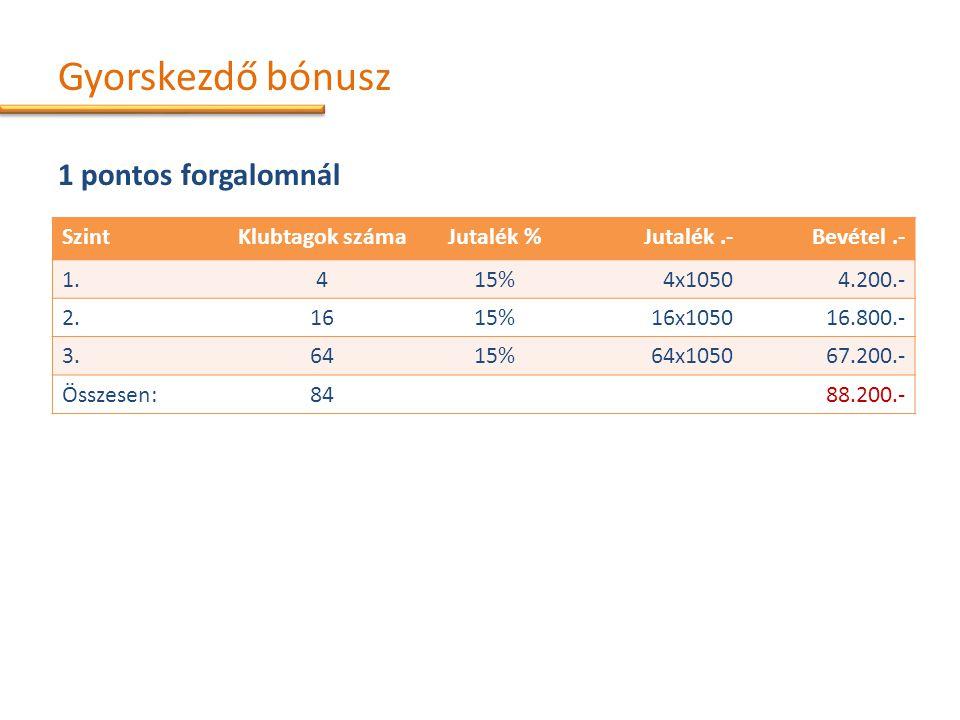 Gyorskezdő bónusz 1 pontos forgalomnál SzintKlubtagok számaJutalék %Jutalék.-Bevétel.- 1.415%4x10504.200.- 2.1615%16x105016.800.- 3.6415%64x105067.200.- Összesen:8488.200.-