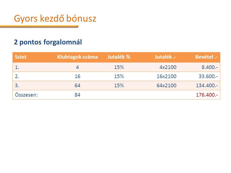 Gyors kezdő bónusz 2 pontos forgalomnál SzintKlubtagok számaJutalék %Jutalék.-Bevétel.- 1.415%4x21008.400.- 2.1615%16x210033.600.- 3.6415%64x2100134.400.- Összesen:84176.400.-