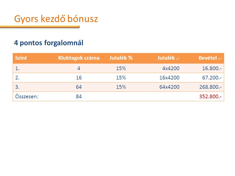 Gyors kezdő bónusz 4 pontos forgalomnál SzintKlubtagok számaJutalék %Jutalék.-Bevétel.- 1.415%4x420016.800.- 2.1615%16x420067.200.- 3.6415%64x4200268.800.- Összesen:84352.800.-
