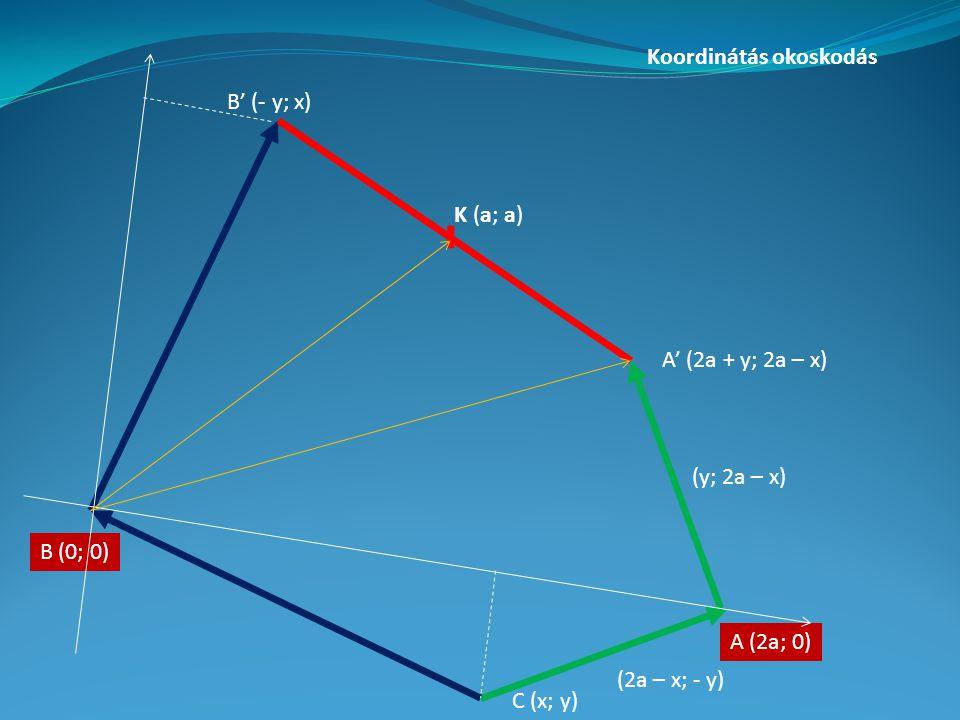 C (x; y) A (2a; 0) B (0; 0) A' (2a + y; 2a – x) B' (- y; x) (2a – x; - y) (y; 2a – x) K (a; a) Koordinátás okoskodás
