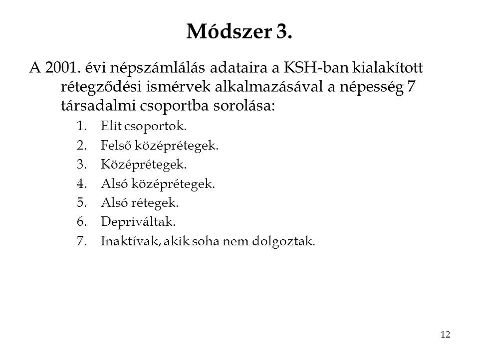 12 Módszer 3. A 2001.