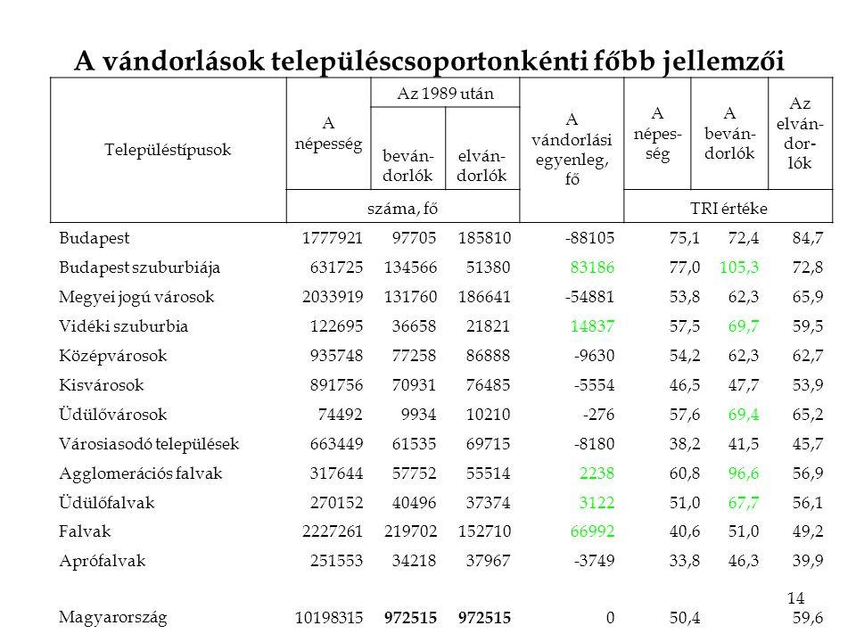 14 A vándorlások településcsoportonkénti főbb jellemzői Településtípusok A népesség Az 1989 után A vándorlási egyenleg, fő A népes- ség A beván- dorlók Az elván- dor - lók beván- dorlók elván- dorlók száma, főTRI értéke Budapest177792197705185810-8810575,172,484,7 Budapest szuburbiája631725134566513808318677,0105,372,8 Megyei jogú városok2033919131760186641-5488153,862,365,9 Vidéki szuburbia12269536658218211483757,569,759,5 Középvárosok9357487725886888-963054,262,362,7 Kisvárosok8917567093176485-555446,547,753,9 Üdülővárosok74492993410210-27657,669,465,2 Városiasodó települések6634496153569715-818038,241,545,7 Agglomerációs falvak3176445775255514223860,896,656,9 Üdülőfalvak2701524049637374312251,067,756,1 Falvak22272612197021527106699240,651,049,2 Aprófalvak2515533421837967-374933,846,339,9 Magyarország 10198315 972515 050,459,6