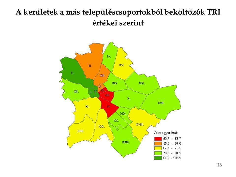 16 A kerületek a más településcsoportokból beköltözők TRI értékei szerint