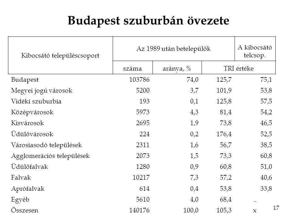 17 Budapest szuburbán övezete Kibocsátó településcsoport Az 1989 után betelepülők A kibocsátó telcsop.