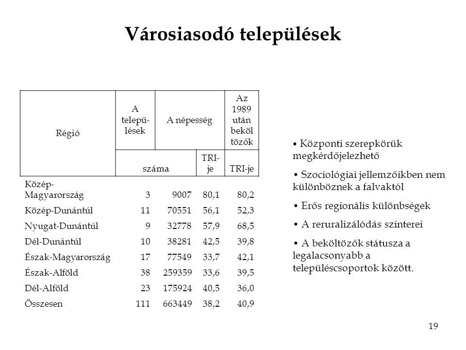 19 Városiasodó települések Régió A telepü- lések A népesség Az 1989 után beköl tözők száma TRI- je Közép- Magyarország3900780,180,2 Közép-Dunántúl117055156,152,3 Nyugat-Dunántúl93277857,968,5 Dél-Dunántúl103828142,539,8 Észak-Magyarország177754933,742,1 Észak-Alföld3825935933,639,5 Dél-Alföld2317592440,536,0 Összesen11166344938,240,9 Központi szerepkörük megkérdőjelezhető Szociológiai jellemzőikben nem különböznek a falvaktól Erős regionális különbségek A reruralizálódás színterei A beköltözők státusza a legalacsonyabb a településcsoportok között.