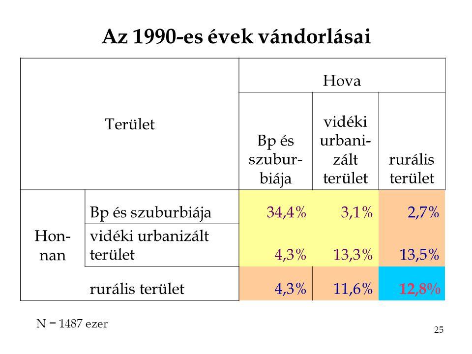 25 Az 1990-es évek vándorlásai Terület Hova Bp és szubur- biája vidéki urbani- zált terület rurális terület Hon- nan Bp és szuburbiája34,4%3,1%2,7% vidéki urbanizált terület4,3%13,3%13,5% rurális terület4,3%11,6% 12,8% N = 1487 ezer